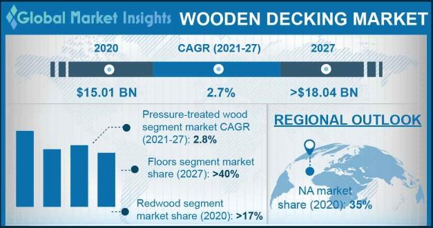 Wooden Decking Market
