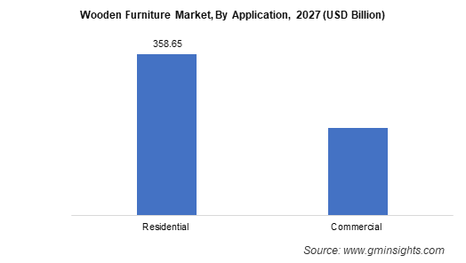 Wooden Furniture Market, By Application