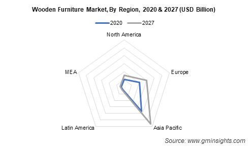 Wooden Furniture Market, By Region