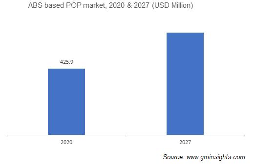 ABS Based POP Market