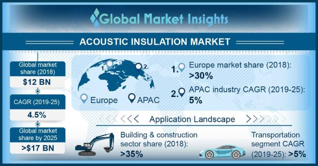 Acoustic Insulation Market Outlook