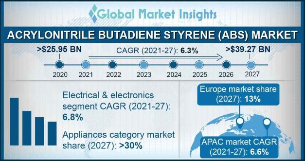 Acrylonitrile Butadiene Styrene Market Overview