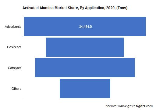 Activated Alumina Market by Application