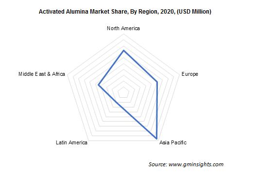 Activated Alumina Market by Region