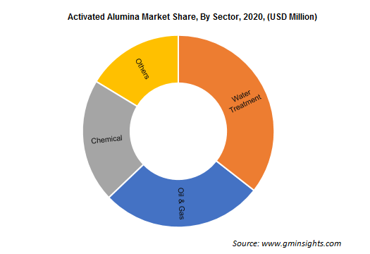 Activated Alumina Market by Sector