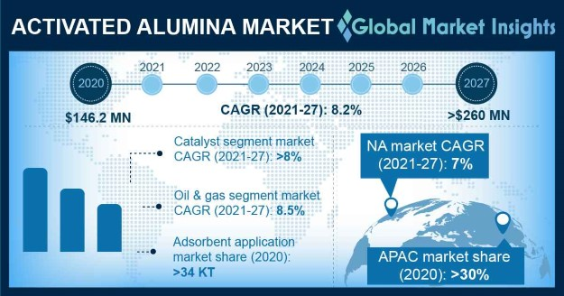 Activated Alumina Market Overview