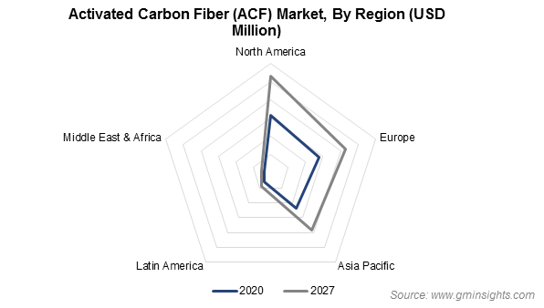 ACF Market by Region