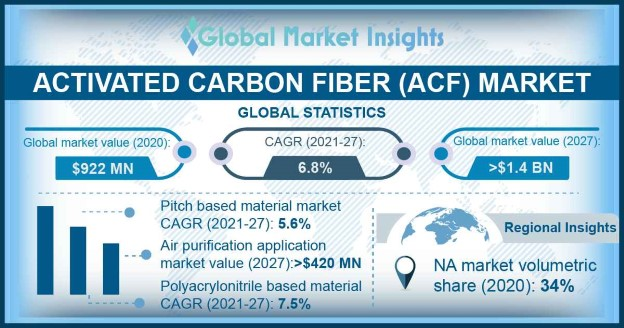 Activated Carbon Fiber Market Outlook