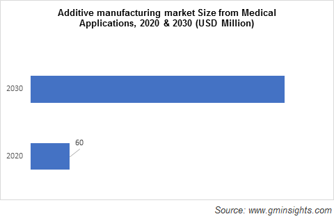 Additive Manufacturing with Metal Powders Market by Medical Applications
