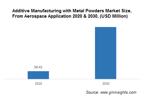 North America Additive Manufacturing with Metal Powders Market from Aerospace Application