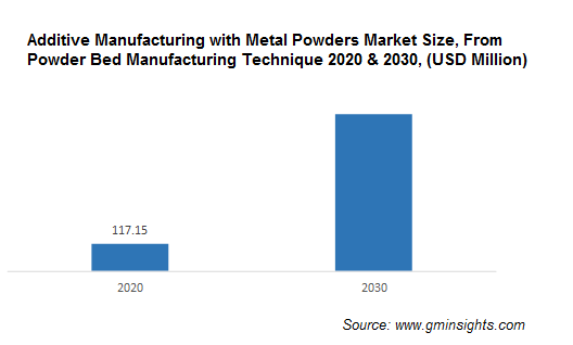 North America Additive Manufacturing with Metal Powders Market from Powder Bed Manufacturing Technique