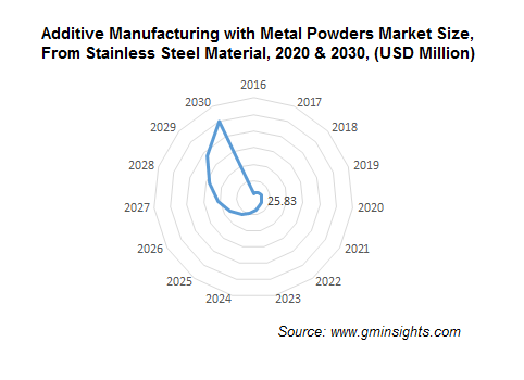 North America Additive Manufacturing with Metal Powders Market from Stainless Steel Material