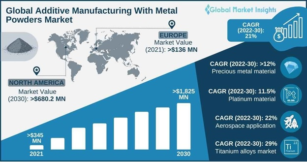 Additive Manufacturing with Metal Powders Market Overview