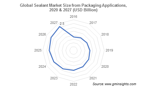 Sealants Market by Packaging applications