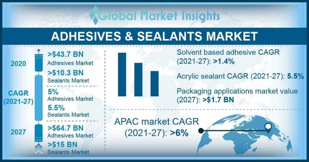 Adhesives & Sealants Market Outlook
