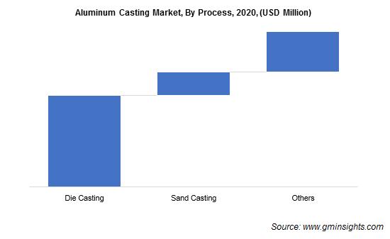 Aluminum Casting Market by Process