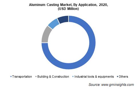 Aluminum Casting Market by Application