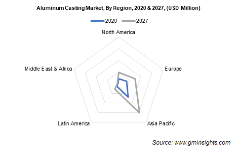 Aluminum Casting Market by Region
