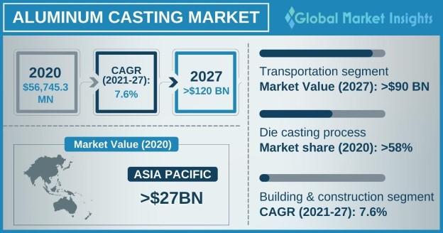 Aluminum Casting Market Outlook