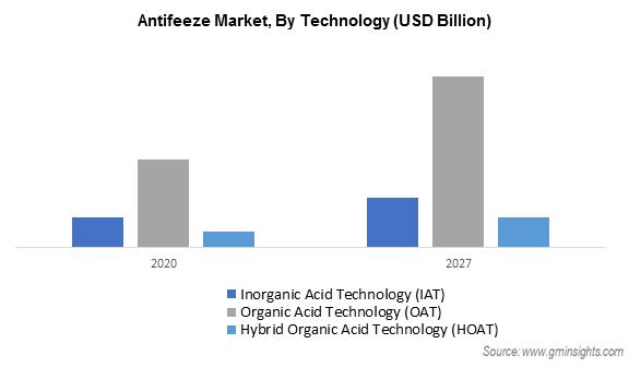Antifreeze Market by Technology