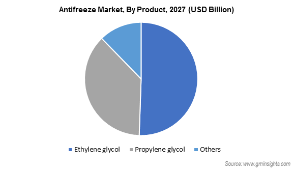 Antifreeze Market by Product