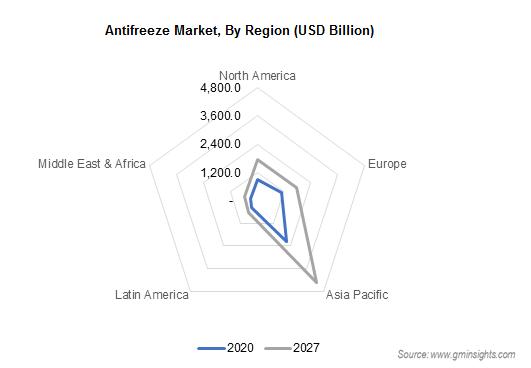 Antifreeze Market by Region