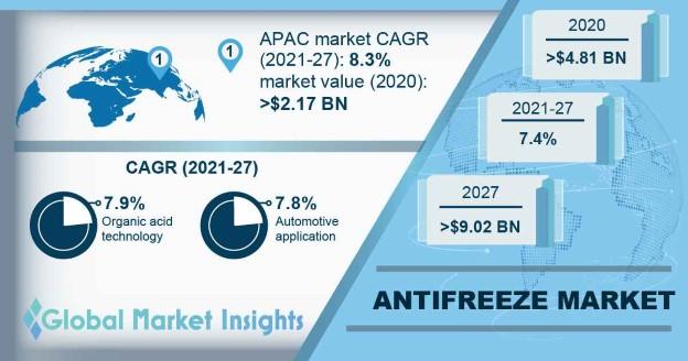 Antifreeze Market Outlook