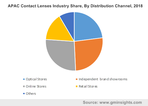 Contact Lenses Market by Distribution Channel