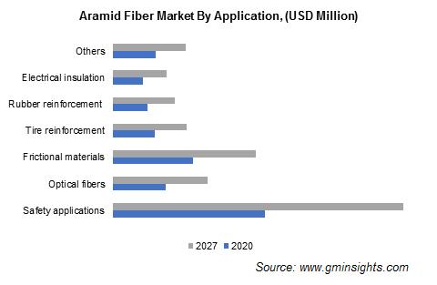 Aramid Fiber Market by Application