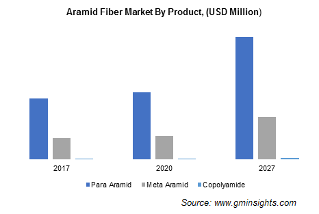 Aramid Fiber Market by Product