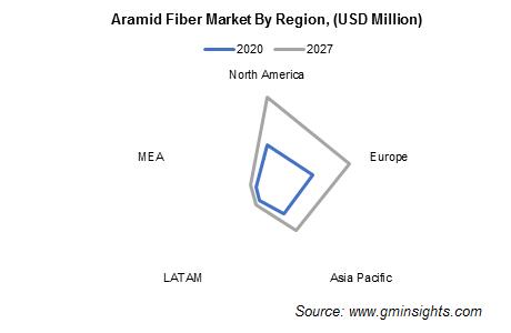 Aramid Fiber Market by Region