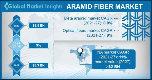 Aramid Fiber Market Outlook