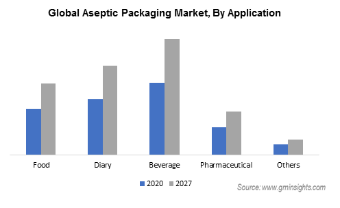 Aseptic Packaging Market by Application