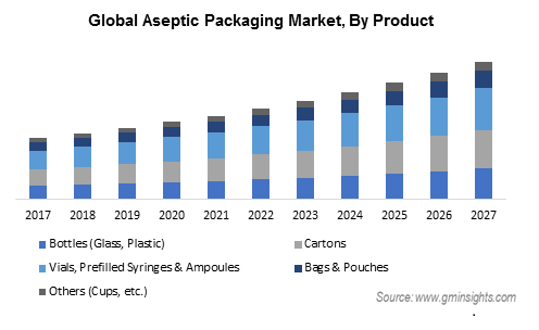 Aseptic Packaging Market by Product