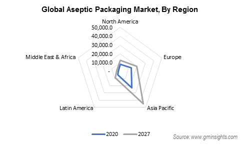 Aseptic Packaging Market by Region
