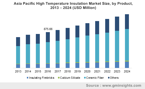 High Temperature Insulation Market by Product