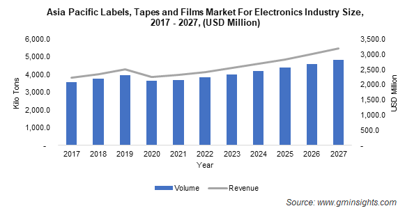 Labels, Tapes and Films Market by Region