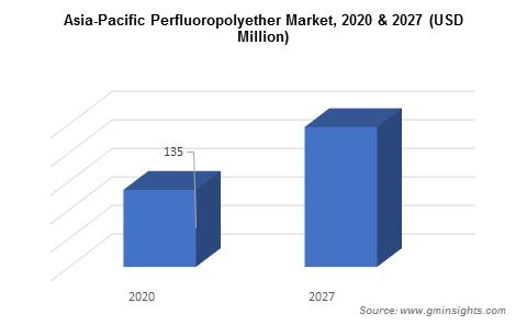 Perfluoropolyether Market by Region