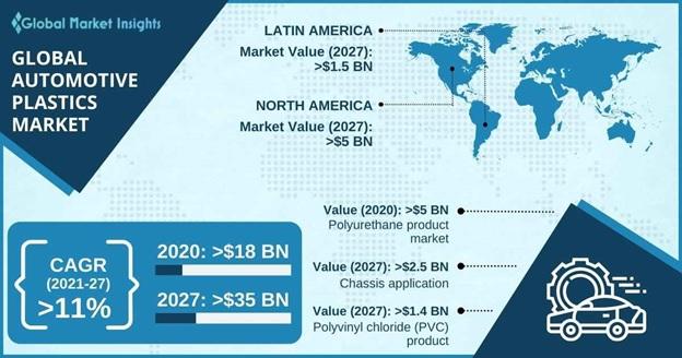 Automotive Plastics Market Outlook