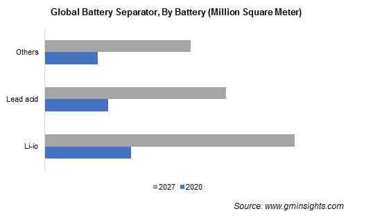 Battery Separators Market by Battery