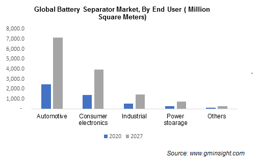 Battery Separators Market by End User