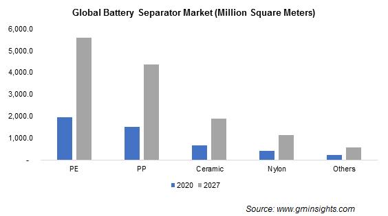 Battery Separators Market from Polyethylene