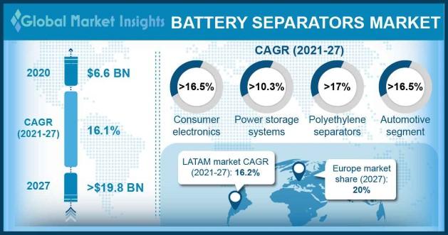 Battery Separators Market Overview