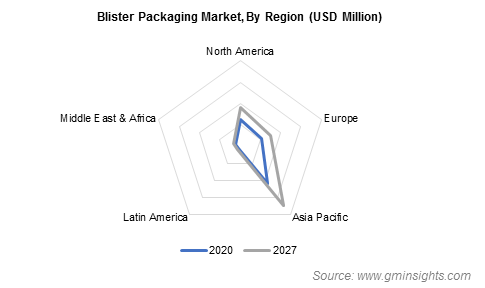Blister Packaging Market by Region