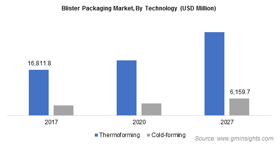 Blister Packaging Market by Technology