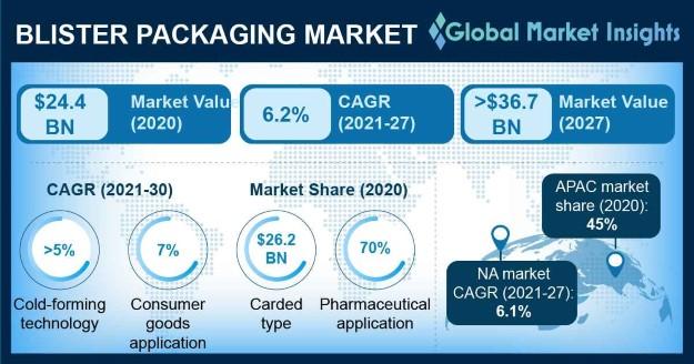 Blister Packaging Market Outlook