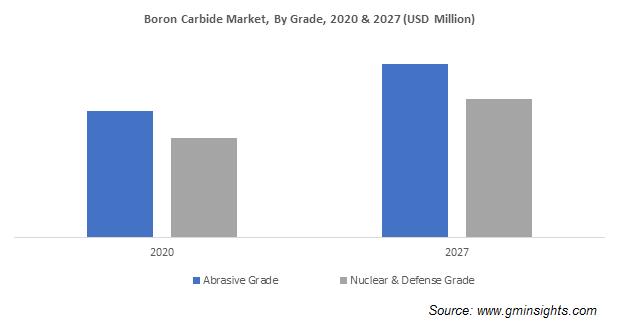 Boron Carbide Market, By Grade