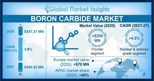 Boron Carbide Market