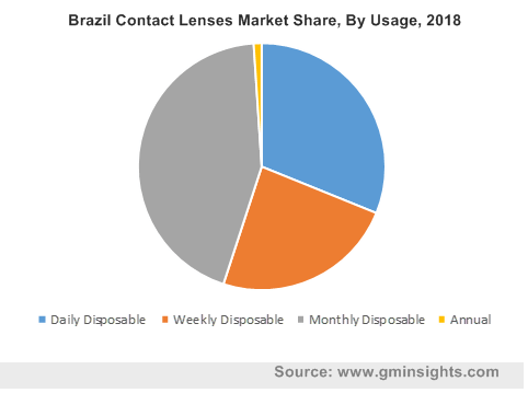 Contact Lenses Market by Usage