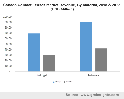 Contact Lenses Market by Material